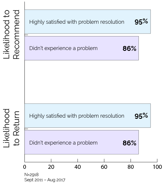 Graph showing likelihood to recommend and likelihood to return at 95% for patients highly satisfied with problem resolution vs. 86% for patients who did not experience a problem