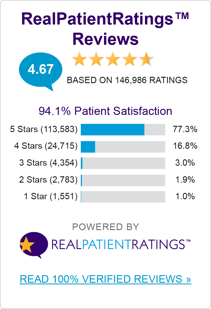 RealPatientRatings members have an average rating of 4.67 with 94.1% Patient Satisfaction